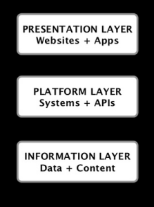 Three layers of digital content.