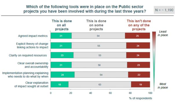 Centre for Public Impact 2